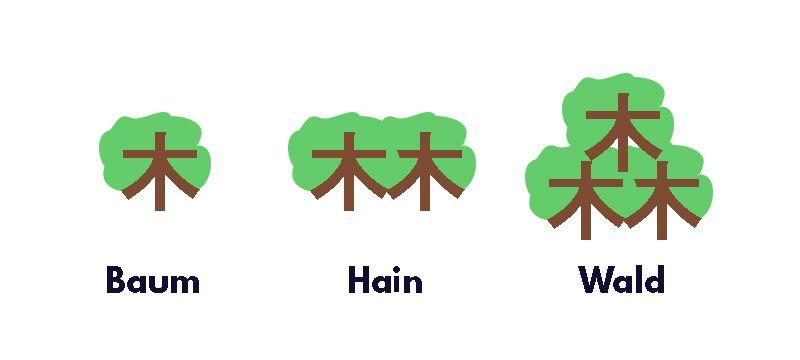 Kanji lernen, Schriftzeichen für Baum, Hain und Wald