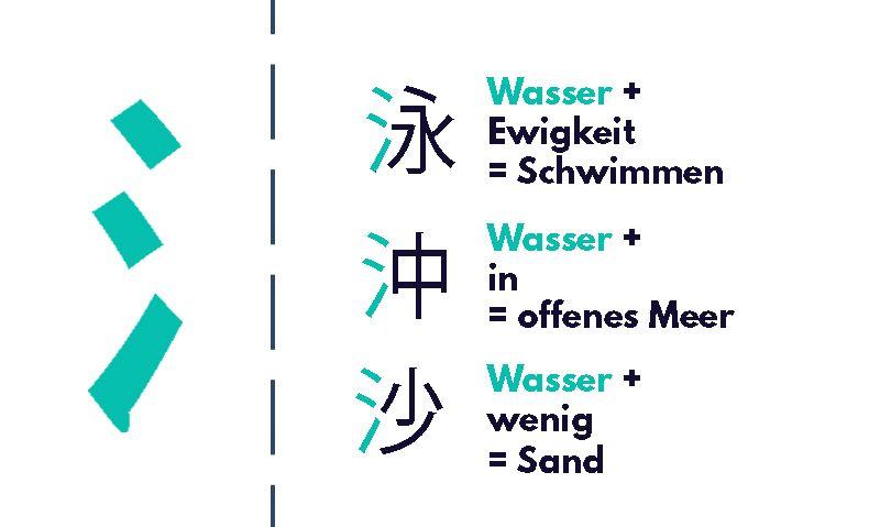 Primitivelement Wasser im Japanischen, Beispiele, Heisig Methode